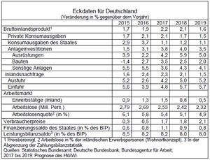 wirtschaftswachstum 2018 deutschland